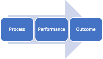 Process Performance Outcome
